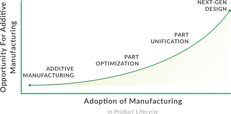 additive manufacturing graph PC