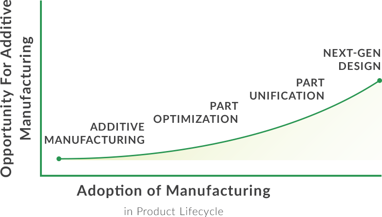 additive manufacturing graph